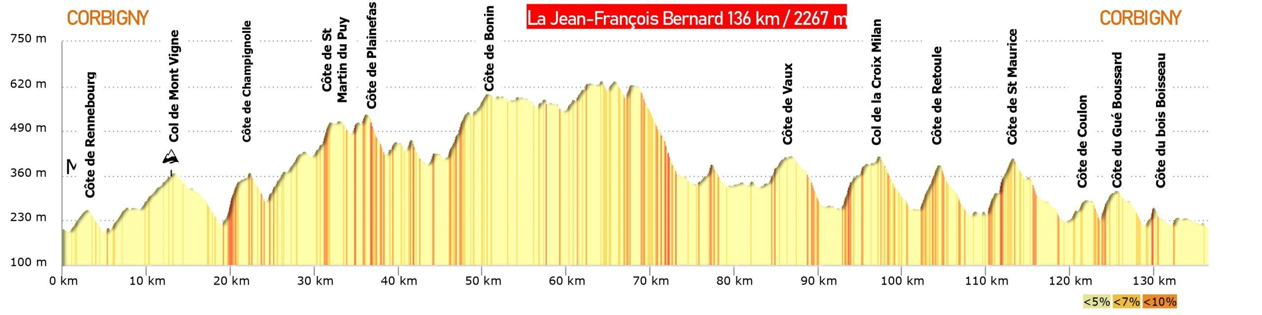 la jean-françois bernard profil